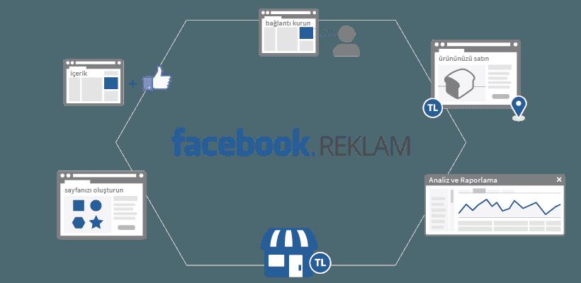 Facebook'da Nasıl Reklam Verilir?
