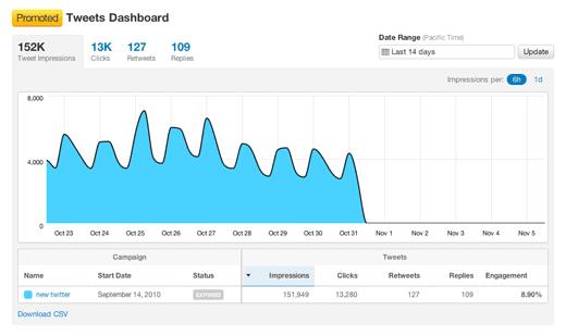 Twitter Şirketler İçin Dashboard Uygulamasını Duyurdu Twitter Şirketler İçin Dashboard Uygulamasını Duyurdu! Twitter Şirketler İçin Dashboard Uygulamasını Duyurdu! twitter analytics