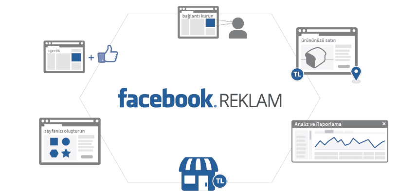 Facebook'da Nasıl Reklam Verilir? Facebook'da Nasıl Reklam Verilir Facebook'da Nasıl Reklam Verilir? neden facebook banner 1