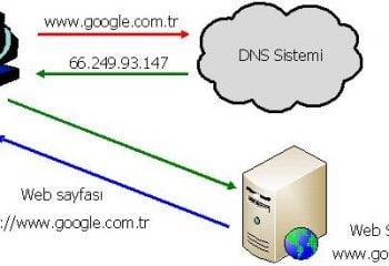DNS sunucusu yanıt vermiyor