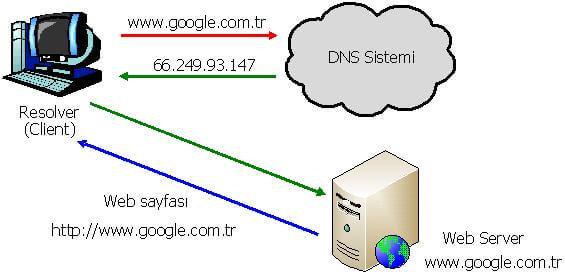 DNS sunucusu yanıt vermiyor DNS sunucusu yanıt vermiyor dnssunucusu puoq29qx
