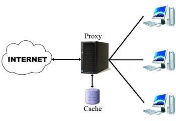 Proxy Nedir? Nasıl Kullanılır?